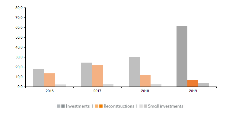 Investments in assets in mio EUR