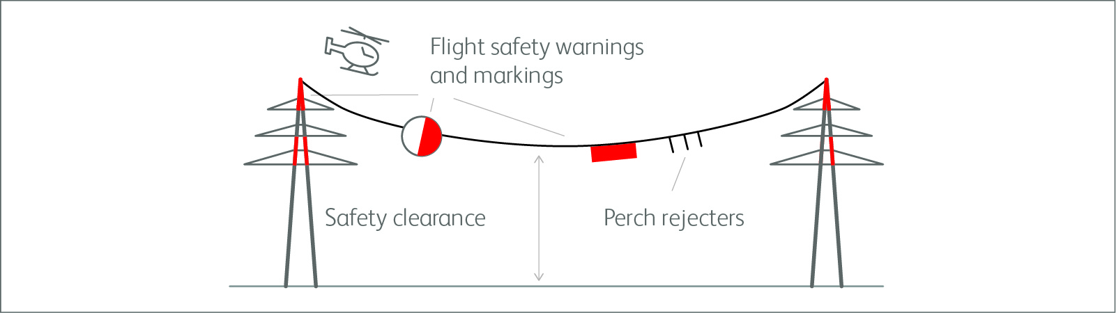 Safety warnings and markings